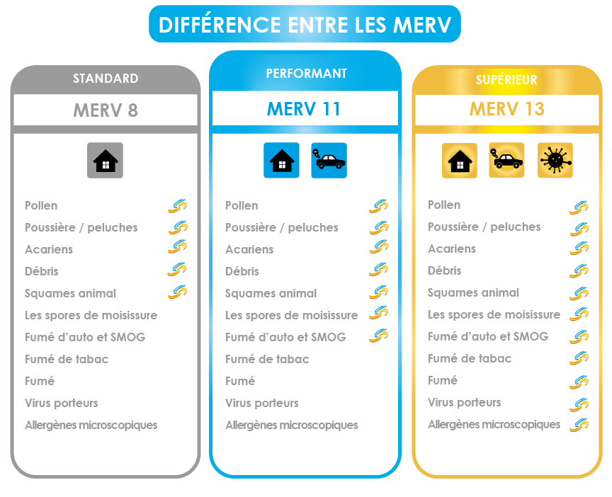 comparaison MERV-01